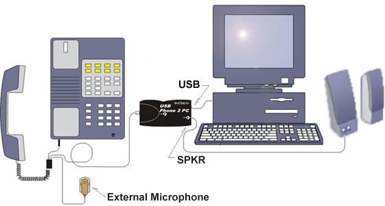 USB Phone 2 PC